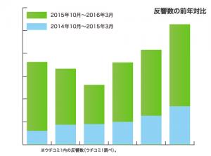 反響数の前年比